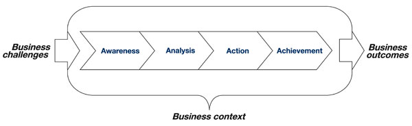 Business Driven Coaching Process